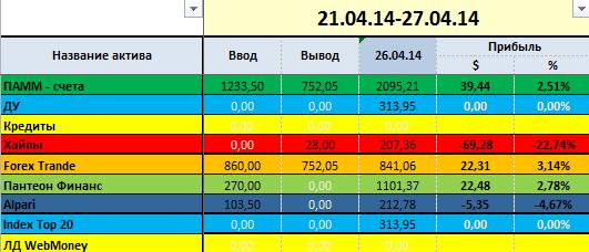 proekt-million week-17-grup