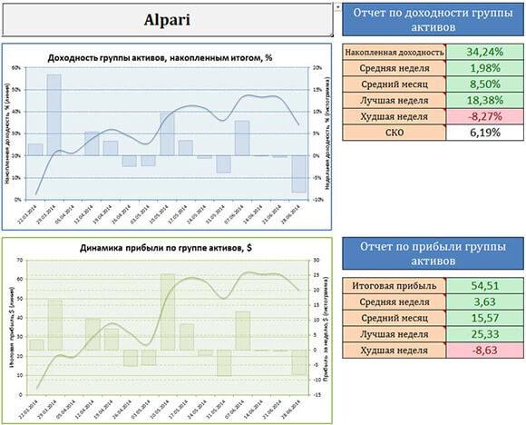 Скриншот графика доходности Альпари