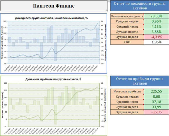 скриншот графика доходов в ПАММ пантеона