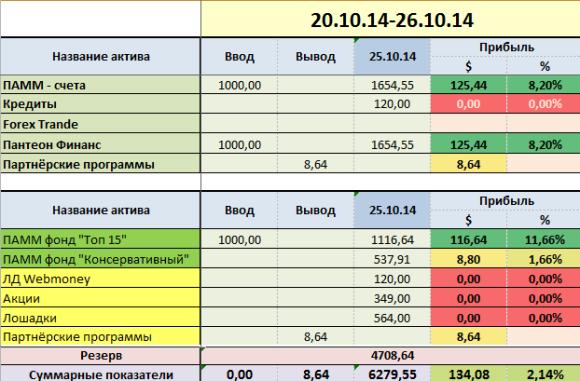 proekt-million week-43