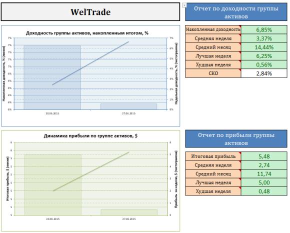 доход-в-weltrade