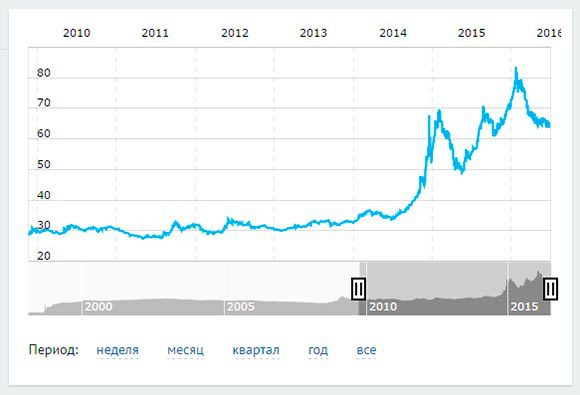 рубль-доллар
