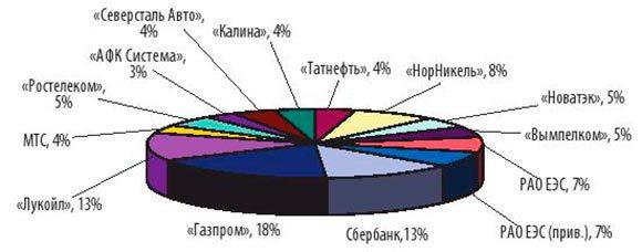 структура-портфеля