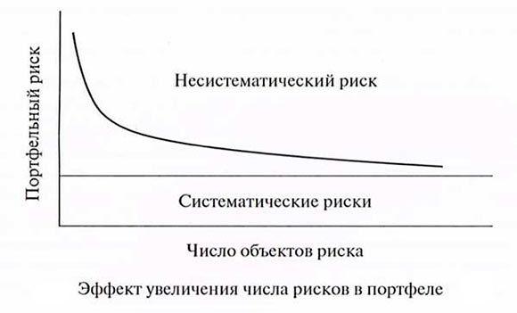 формула-увеличения-риска