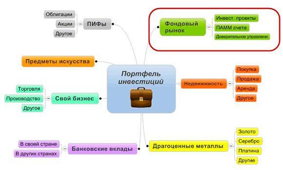 портфельные-инвестиции-схема