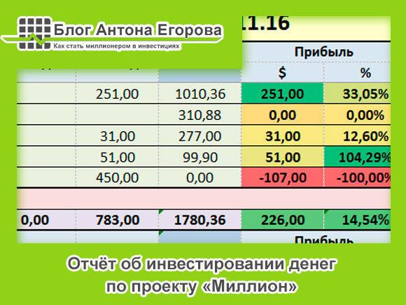 Отчёт по инвестированию по проекту Миллион за октябрь