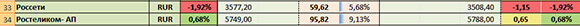 скриншот таблицы с акциями