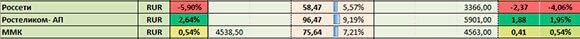 скриншот портфеля акций