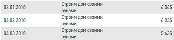 скриншот доходов по сайтам