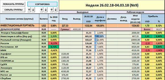 скриншот отчёта по инвестициям