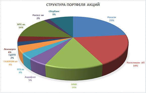 Скриншот структуры портфеля акций