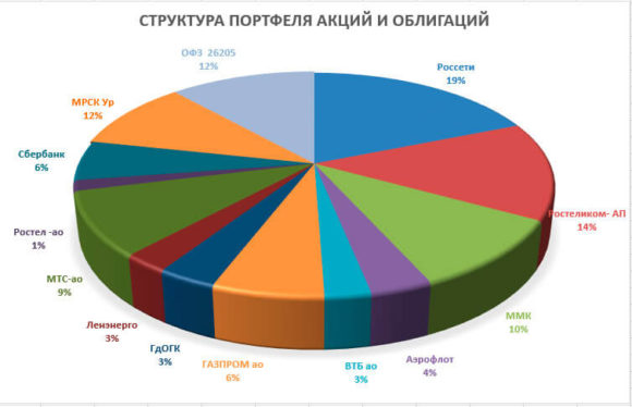 Диаграмма акций и облигаций на 8 апрелся
