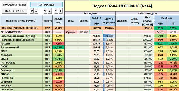 Таблица с инвестиций за 10 неделю