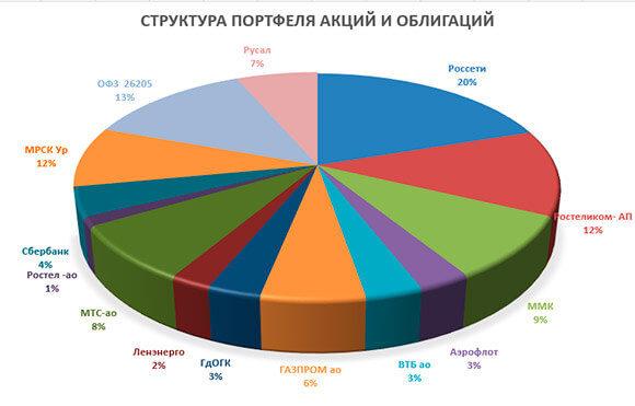 диаграммы портфеля по акциям на 15 апреля