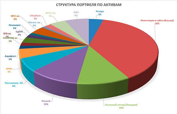 диаграммы структуры портфеля по активам