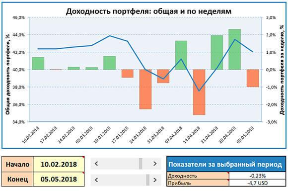 скриншот графика доходности 0605