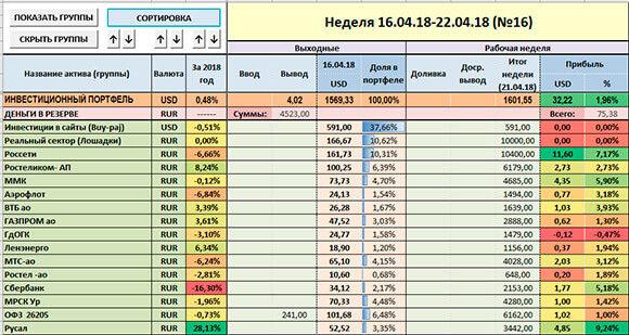 скриншот таблички отчёта за 2204