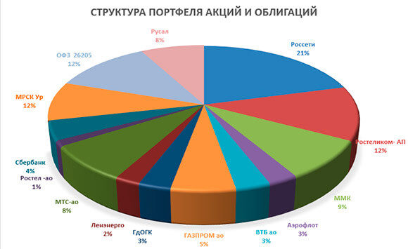 скриншот диаграммы портфеля