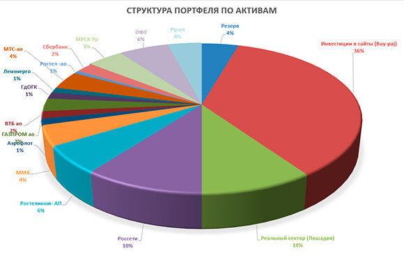 диаграмма портфеля на сегодня 0605