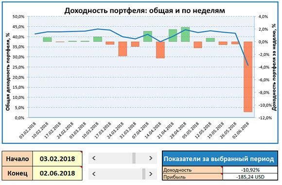 скриншот графика доходности