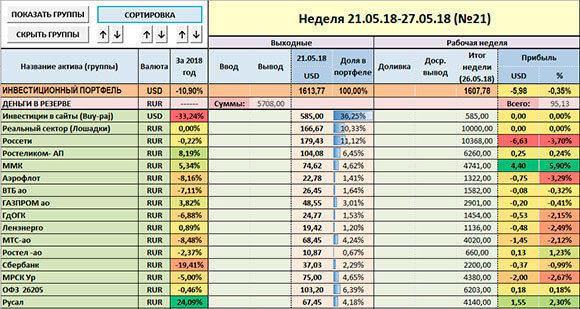 скриншот таблицы доходности