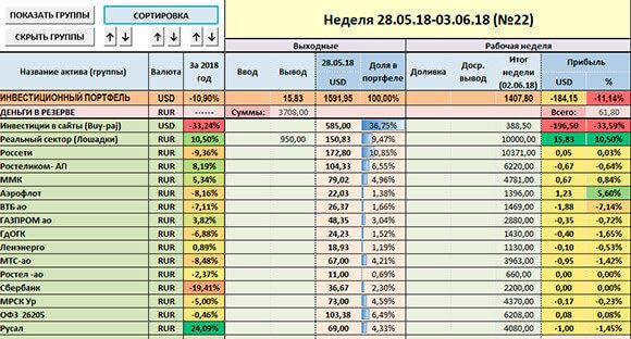 скриншот таблички учёта инвестиций