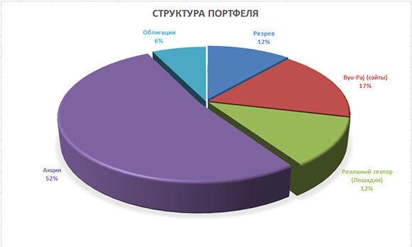 скриншонт диаграммы порфтеля