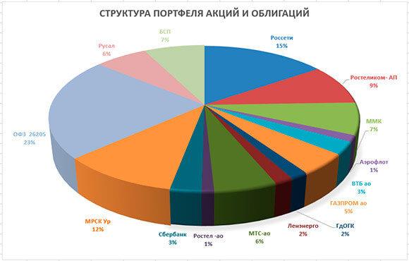 диаграмма акций в портфеле