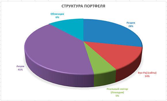 диаграмма ноябрь