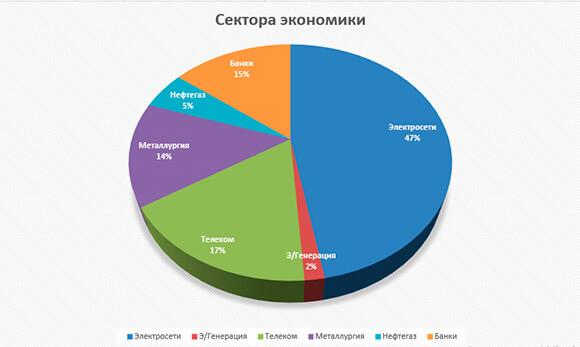 диаграмма по отраслям