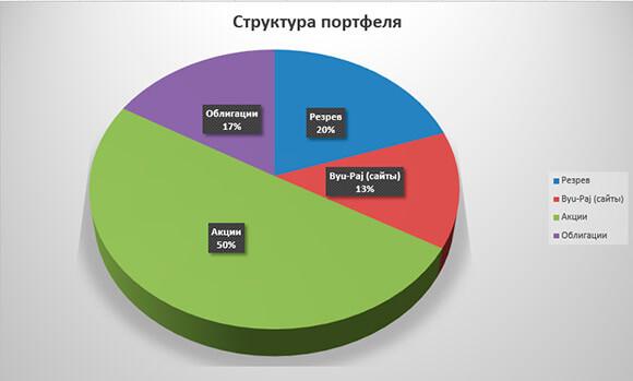 диаграмма структуры январь