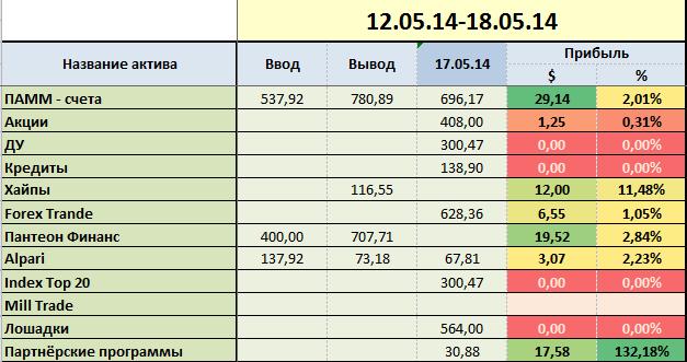 proekt-million week-20-grup