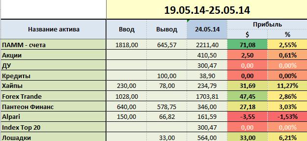 proekt-million week-21-group