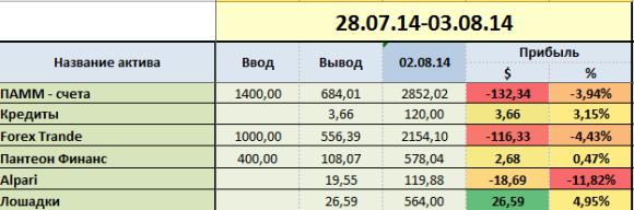 proekt-million week-31-group