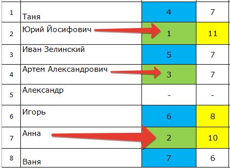 Победители 2-го этапа марафона кроссвордов