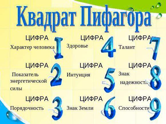 квадрат-пифагора