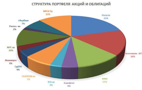 Диаграмма порфеля акций и облигаций на 8 неделю