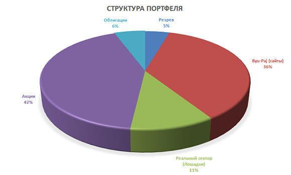 диаграмма портфеля после 8 недель