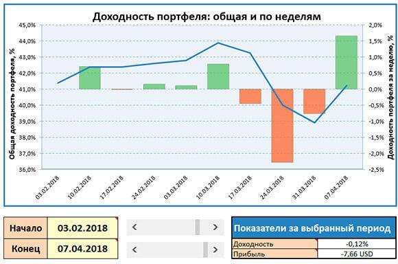 график понедельной доходности портфеля