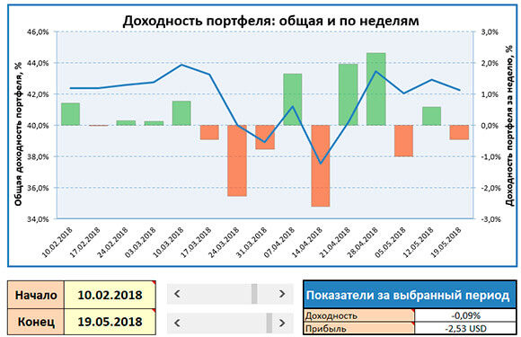 скриншот диаграммы доходности