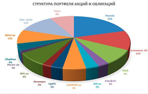 Диаграмма портфеля акций и облигаций 0605