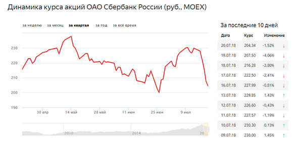 падения цены акций сбербранка