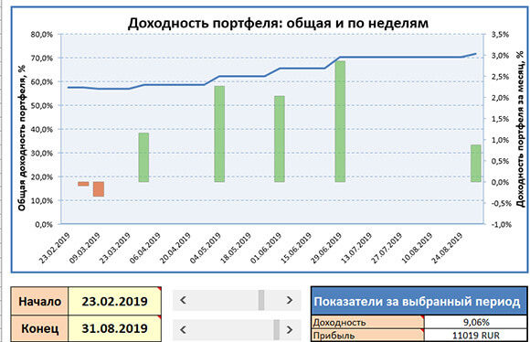 График доходности портфеля
