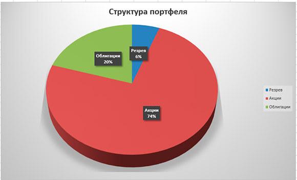 Диаграмма структуры портфеля