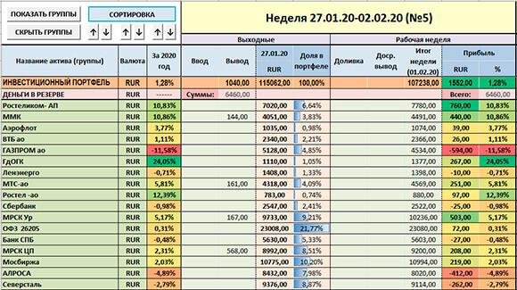 Таблица инвесиций